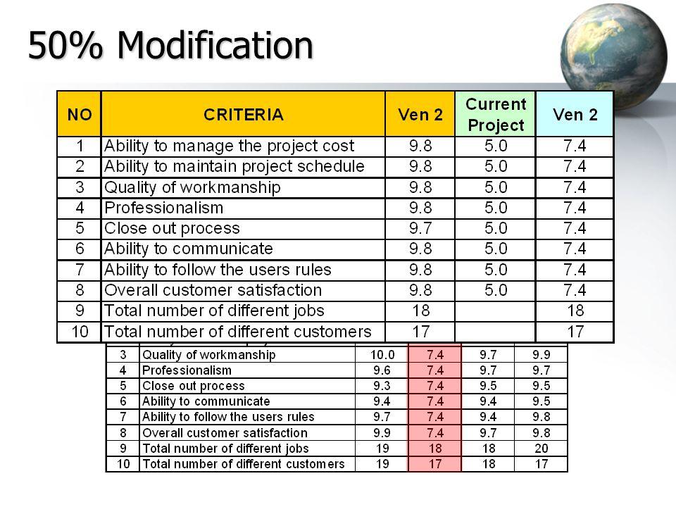 28 50% Modification