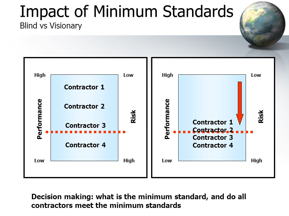 Performance High Low Risk High Low Impact of Minimum Standards Blind vs Visionary Contractor 1 Contractor 2 Contractor 3 Contractor 4 Contractor 1 Con