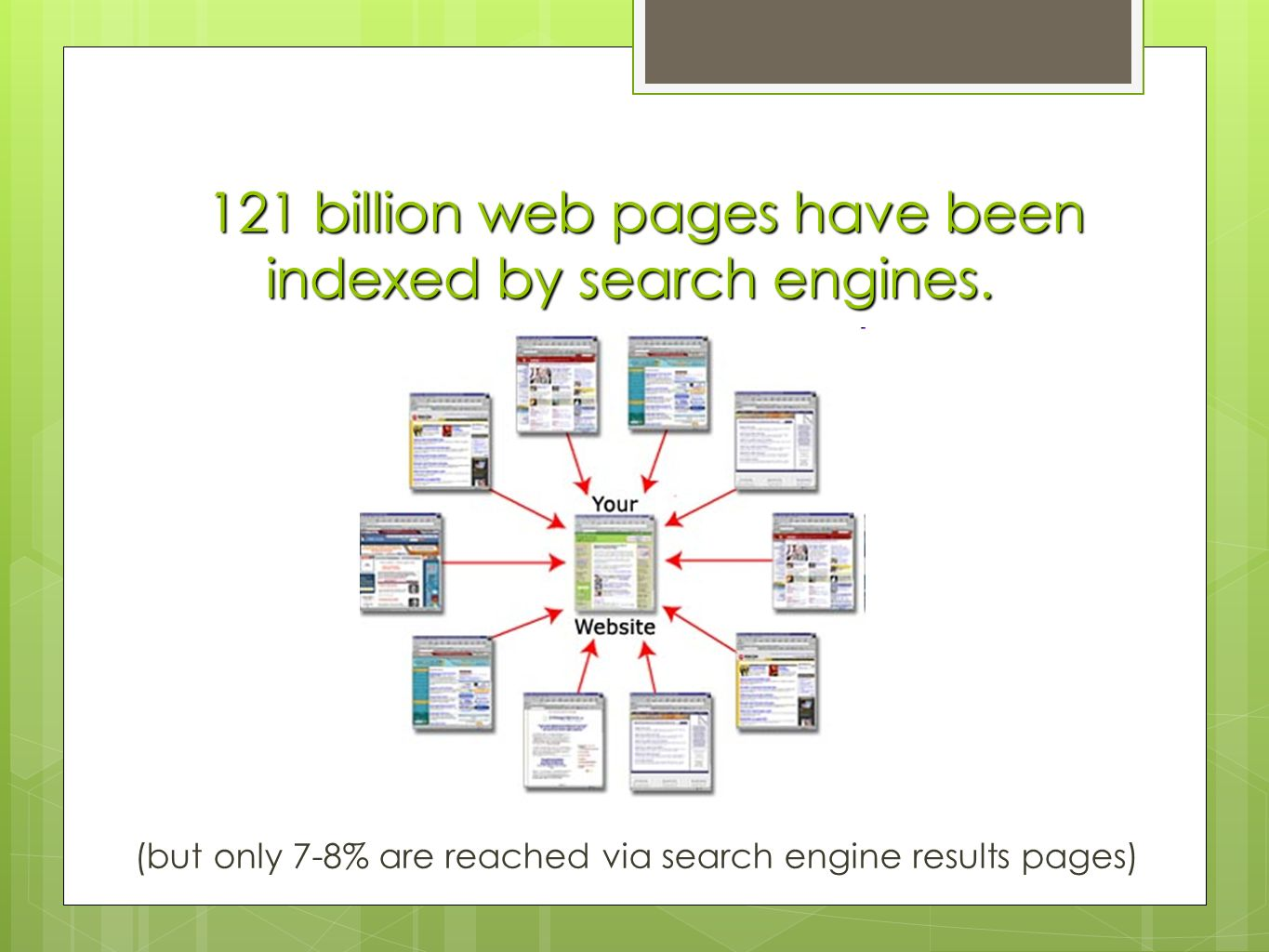 121 billion web pages have been indexed by search engines. (but only 7-8% are reached via search engine results pages)
