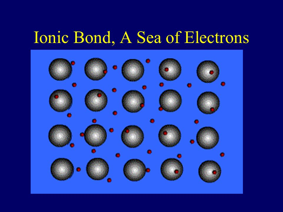 Metallic Bond Formed between atoms of metallic elements Electron cloud around atoms Good conductors at all states, lustrous, very high melting points