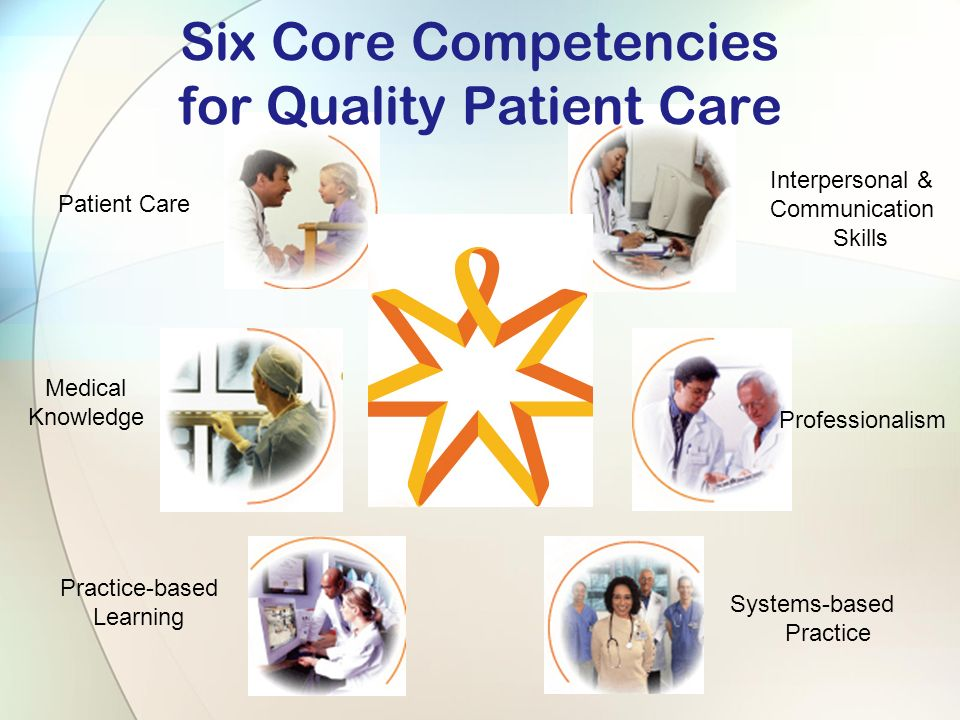 Six Core Competencies for Quality Patient Care Patient Care Medical Knowledge Practice-based Learning Interpersonal & Communication Skills Professionalism Systems-based Practice