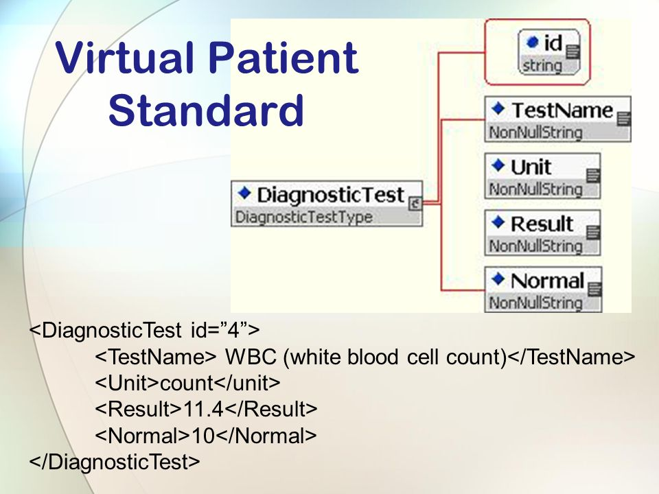 WBC (white blood cell count) count 11.4 10 Virtual Patient Standard