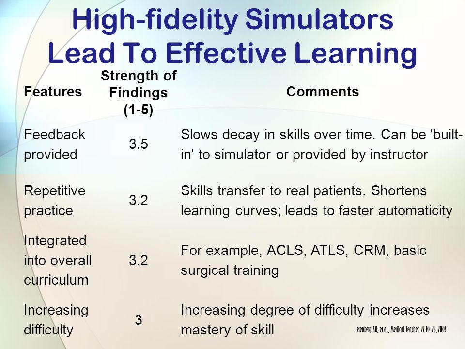 High-fidelity Simulators Lead To Effective Learning Features Strength of Findings (1-5) Comments Feedback provided 3.5 Slows decay in skills over time.