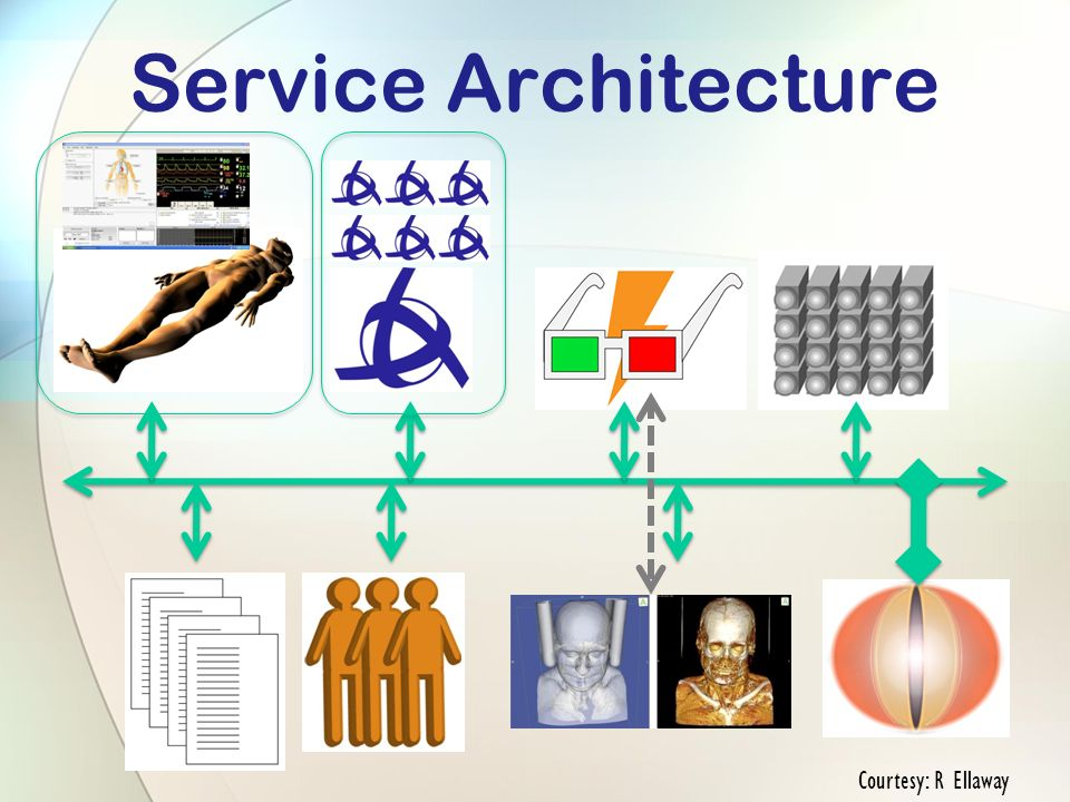 Service Architecture Courtesy: R Ellaway