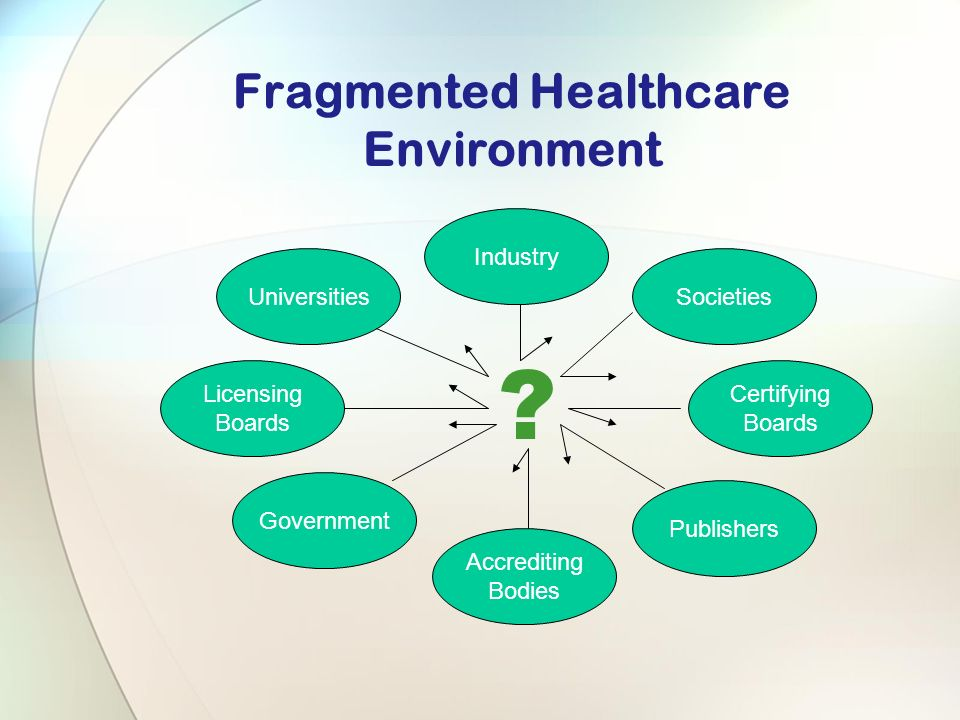 Fragmented Healthcare Environment UniversitiesSocieties Certifying Boards Licensing Boards Government Publishers Industry Accrediting Bodies