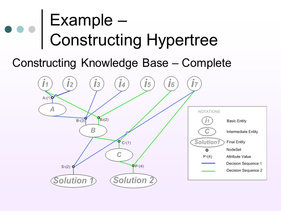 Example – Constructing Hypertree Constructing Knowledge Base – Complete