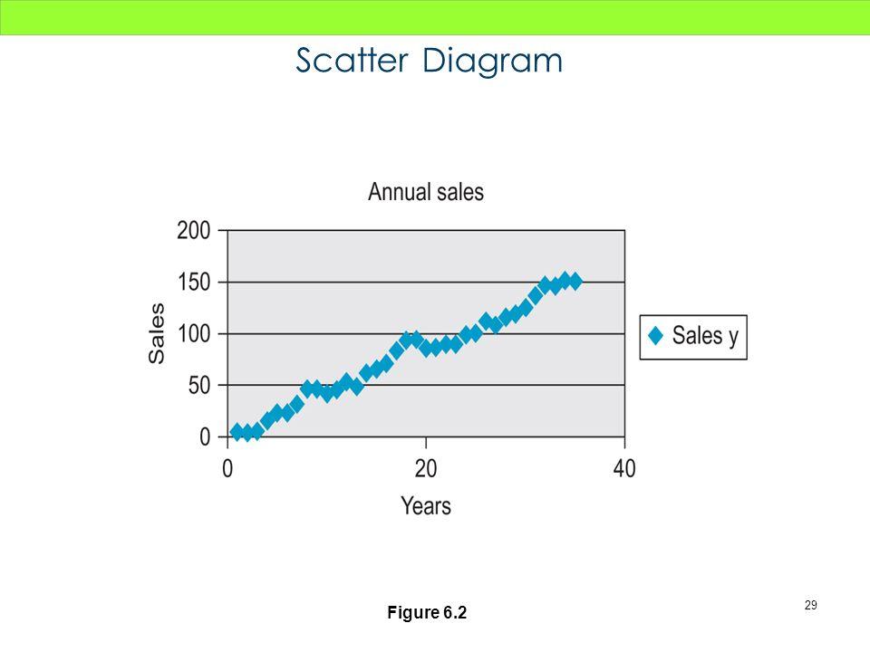 29 Figure 6.2 Scatter Diagram