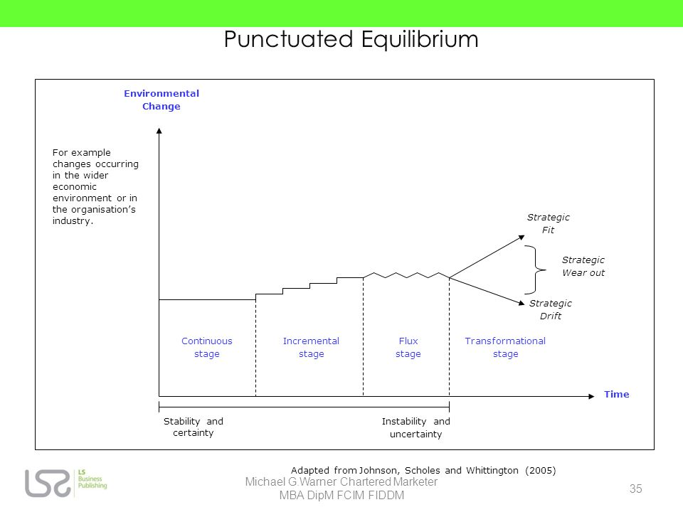 Punctuated Equilibrium Environmental Change Time For example changes occurring in the wider economic environment or in the organisations industry. Con