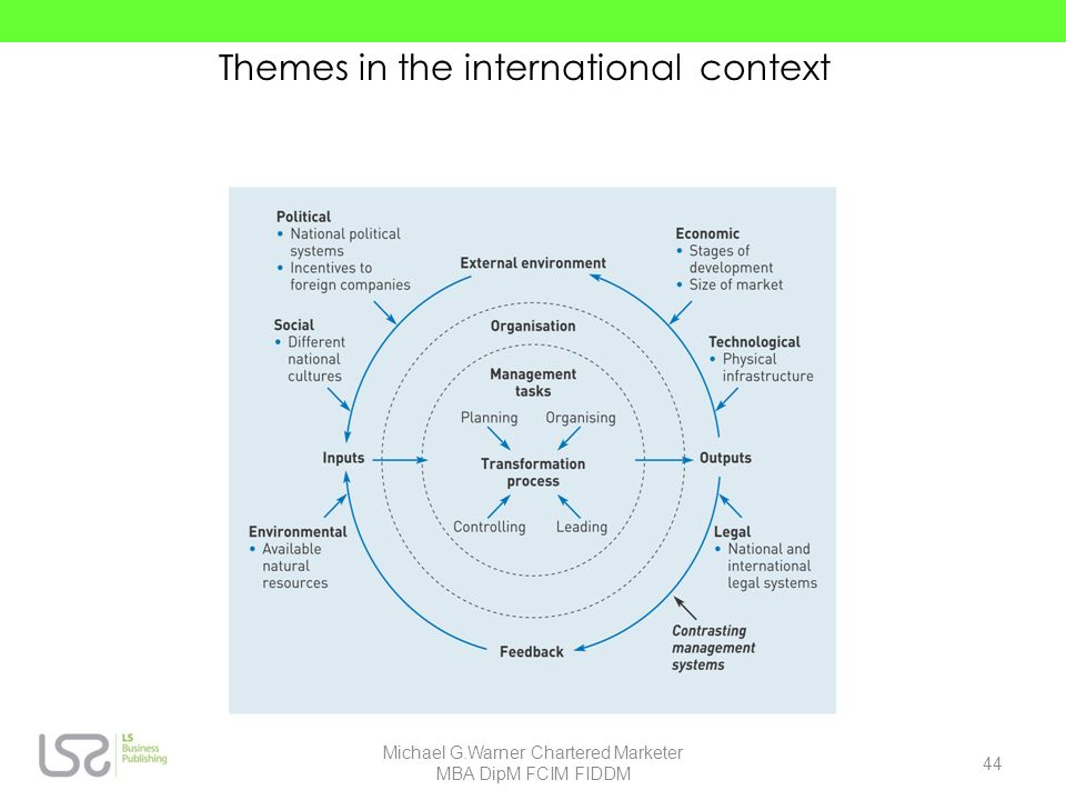 Themes in the international context 44 Michael G.Warner Chartered Marketer MBA DipM FCIM FIDDM