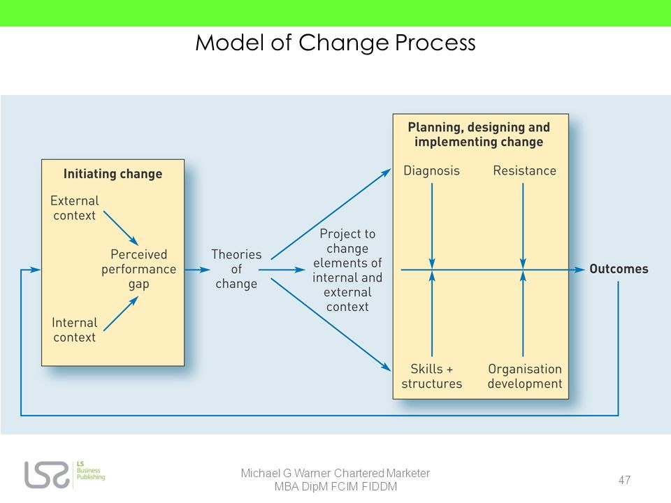 Model of Change Process 47 Michael G.Warner Chartered Marketer MBA DipM FCIM FIDDM