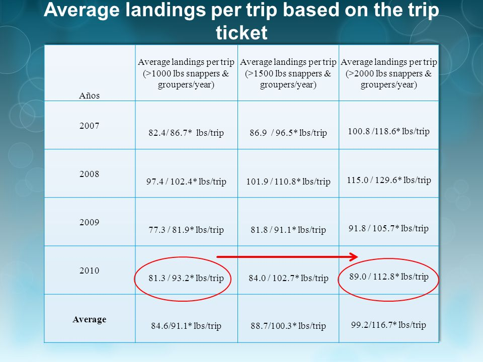 Average landings per trip based on the trip ticket