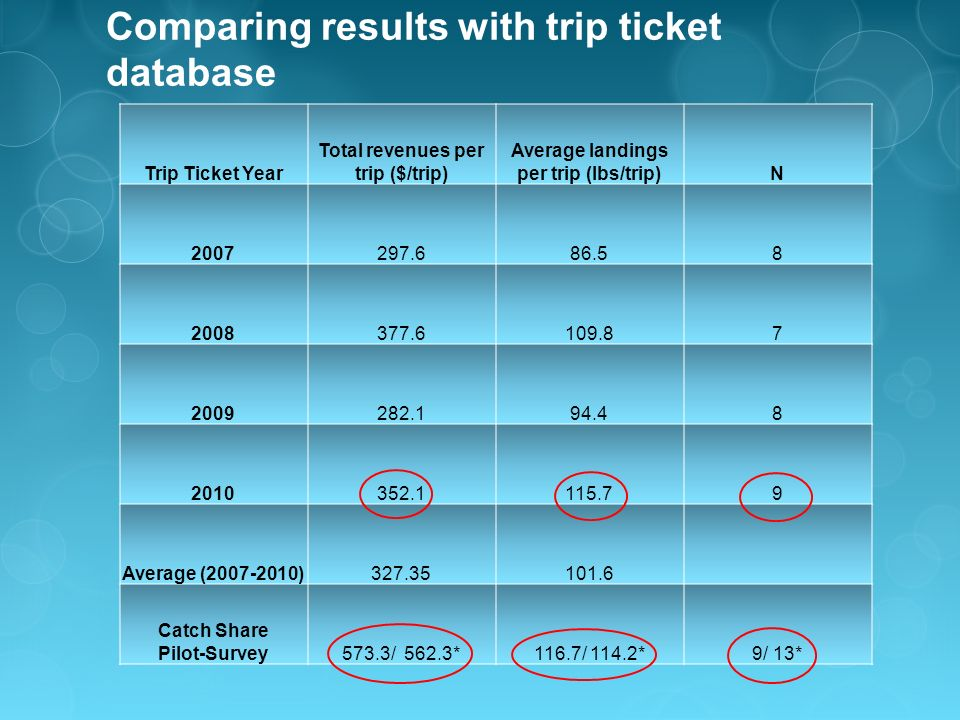 Comparing results with trip ticket database Trip Ticket Year Total revenues per trip ($/trip) Average landings per trip (lbs/trip)N 2007297.686.58 2008377.6109.87 2009282.194.48 2010352.1115.79 Average (2007-2010)327.35101.6 Catch Share Pilot-Survey573.3/ 562.3*116.7/ 114.2*9/ 13*