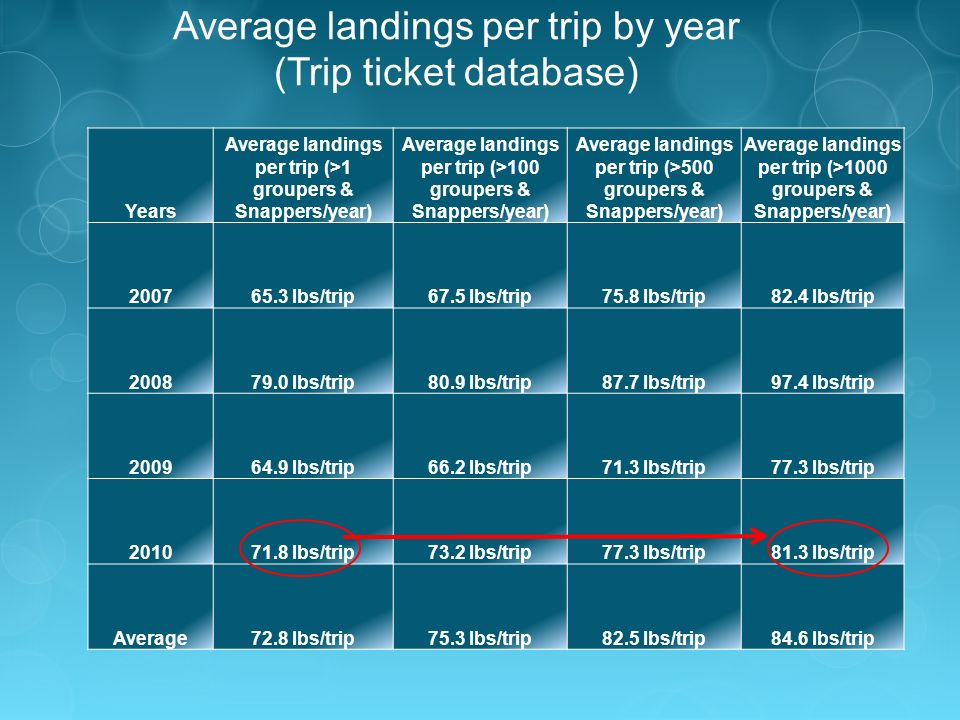 Average landings per trip by year (Trip ticket database) Years Average landings per trip (>1 groupers & Snappers/year) Average landings per trip (>100 groupers & Snappers/year) Average landings per trip (>500 groupers & Snappers/year) Average landings per trip (>1000 groupers & Snappers/year) 200765.3 lbs/trip67.5 lbs/trip75.8 lbs/trip82.4 lbs/trip 200879.0 lbs/trip80.9 lbs/trip87.7 lbs/trip97.4 lbs/trip 200964.9 lbs/trip66.2 lbs/trip71.3 lbs/trip77.3 lbs/trip 201071.8 lbs/trip73.2 lbs/trip77.3 lbs/trip81.3 lbs/trip Average72.8 lbs/trip75.3 lbs/trip82.5 lbs/trip84.6 lbs/trip