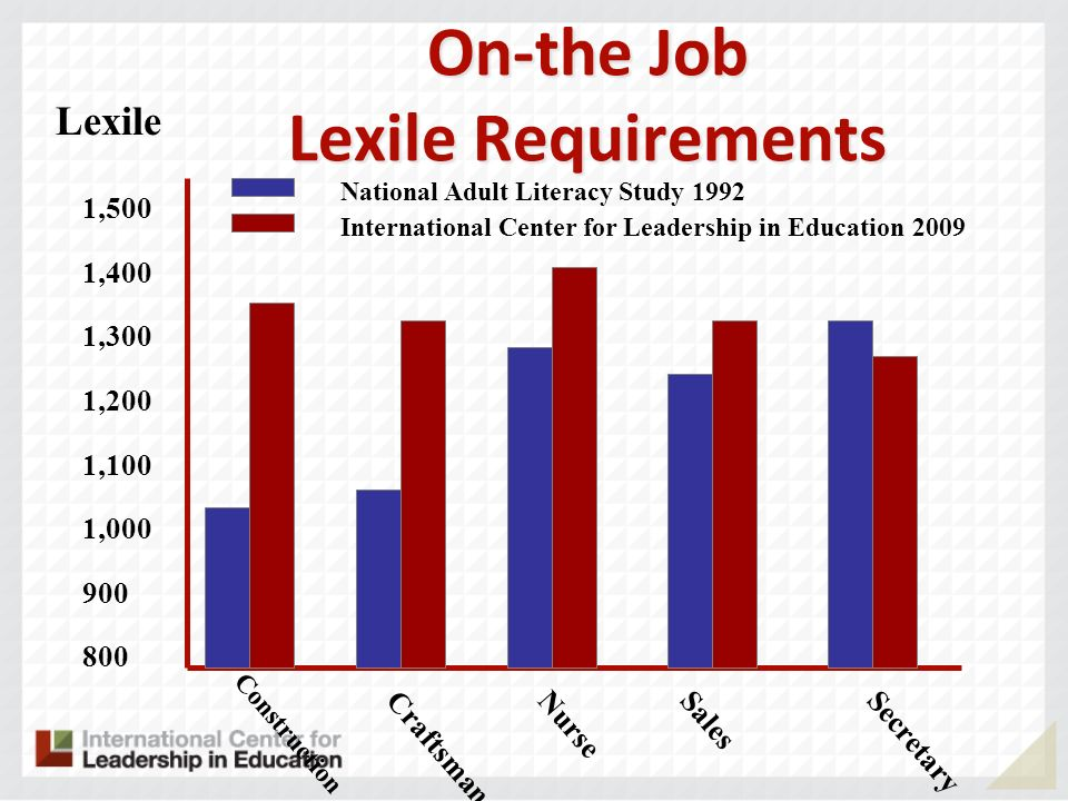 On-the Job Lexile Requirements Construction 1,500 1,400 1,300 1,200 1,100 1,000 900 800 Lexile CraftsmanNurseSalesSecretary National Adult Literacy St