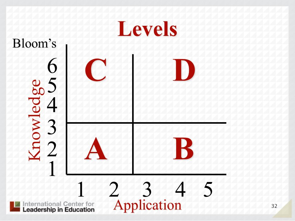 Levels CDCDABABCDCDABAB 1 2 3 4 5 4 5 6 3 2 1 Blooms Application 32 Knowledge