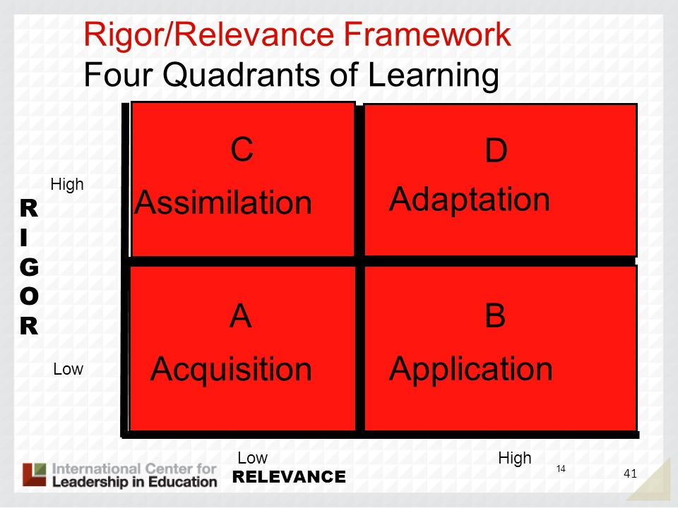 41 14 RIGORRIGOR RELEVANCE AB D C Rigor/Relevance Framework Routine Memorization Four Quadrants of Learning Complex Analytical Challenging Real World