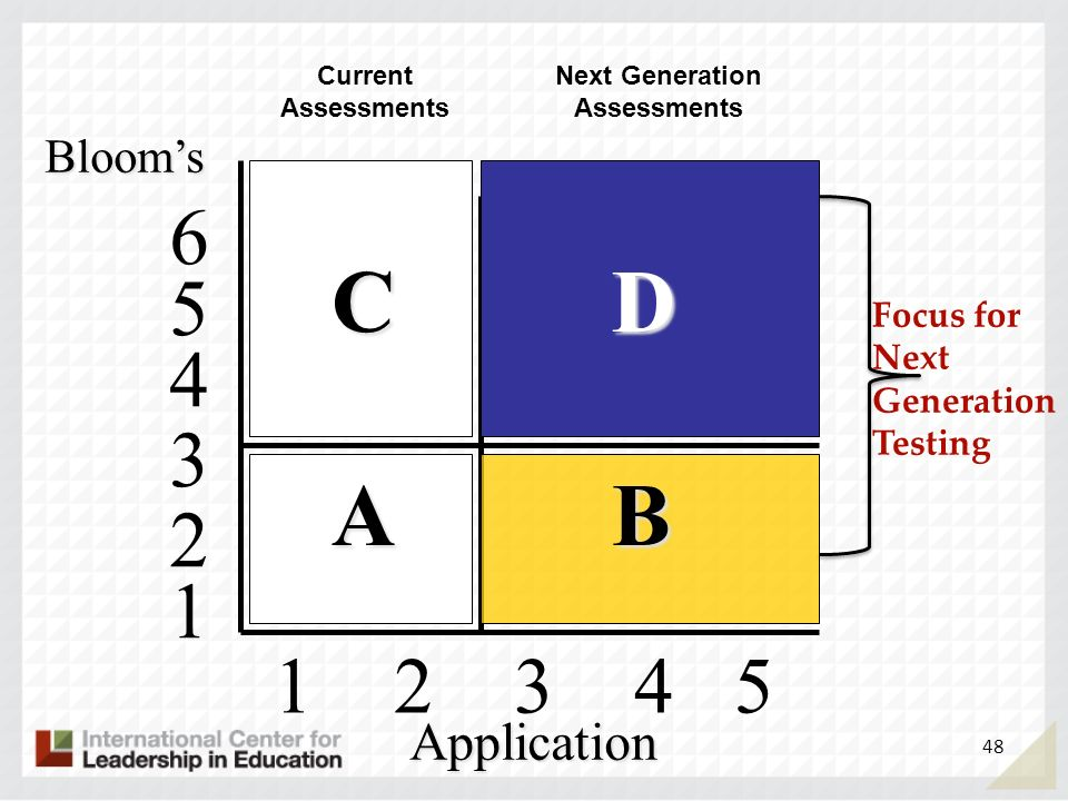 1 2 3 4 5 4 5 6 3 2 1 Blooms Application C D A B Current Assessments Next Generation Assessments 48 Focus for Next Generation Testing