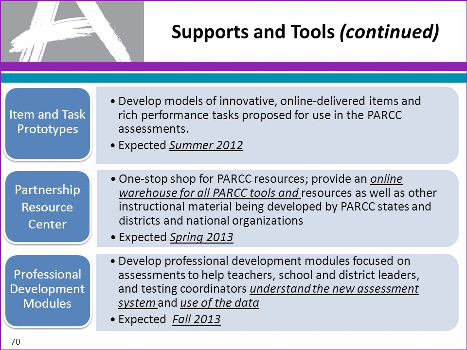 Supports and Tools (continued) Develop professional development modules focused on assessments to help teachers, school and district leaders, and test