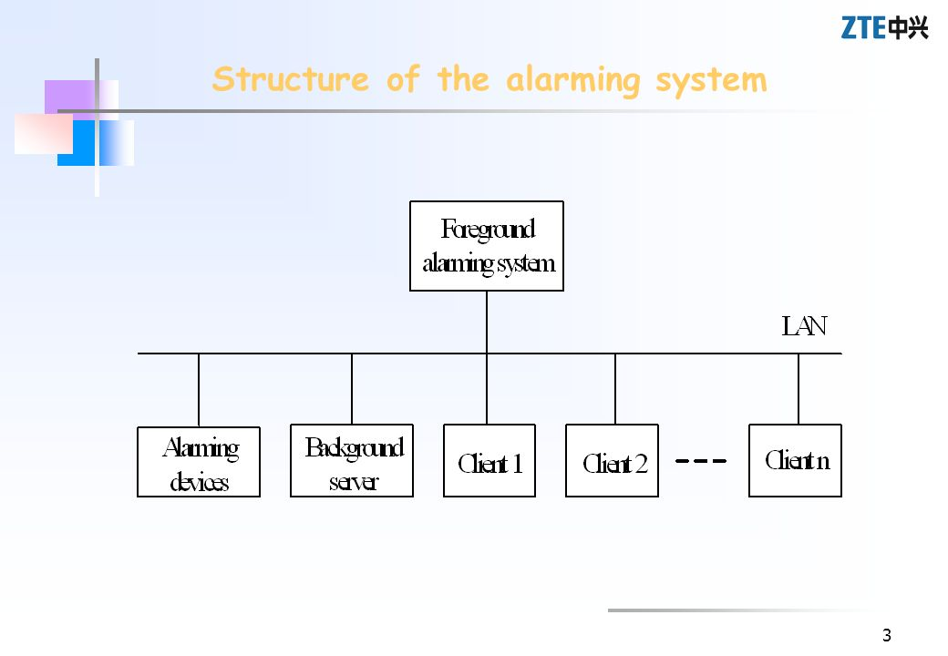 4 The main functions of the foreground alarming system of the switch The main functions of the alarming system at the server end The main functions of the client alarming system The functions of the alarming system