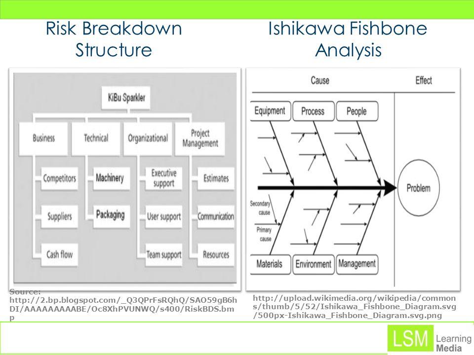 Risk Breakdown Structure Ishikawa Fishbone Analysis Source: http://2.bp.blogspot.com/_Q3QPrFsRQhQ/SAO59gB6h DI/AAAAAAAAABE/Oc8XhPVUNWQ/s400/RiskBDS.bm