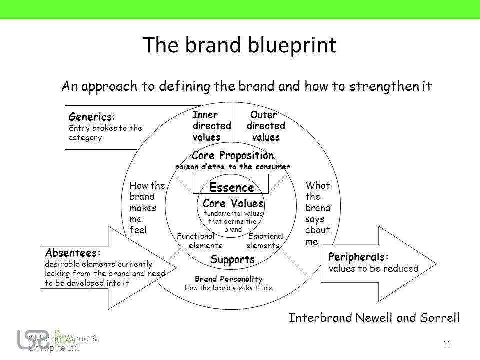 ©Michael Warner & Snowpine Ltd 11 The brand blueprint Inner Outer directed values Core Proposition raison detre to the consumer Essence Core Values fu