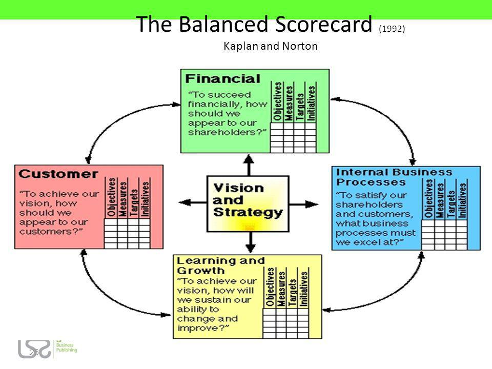 26 The Balanced Scorecard (1992) Kaplan and Norton