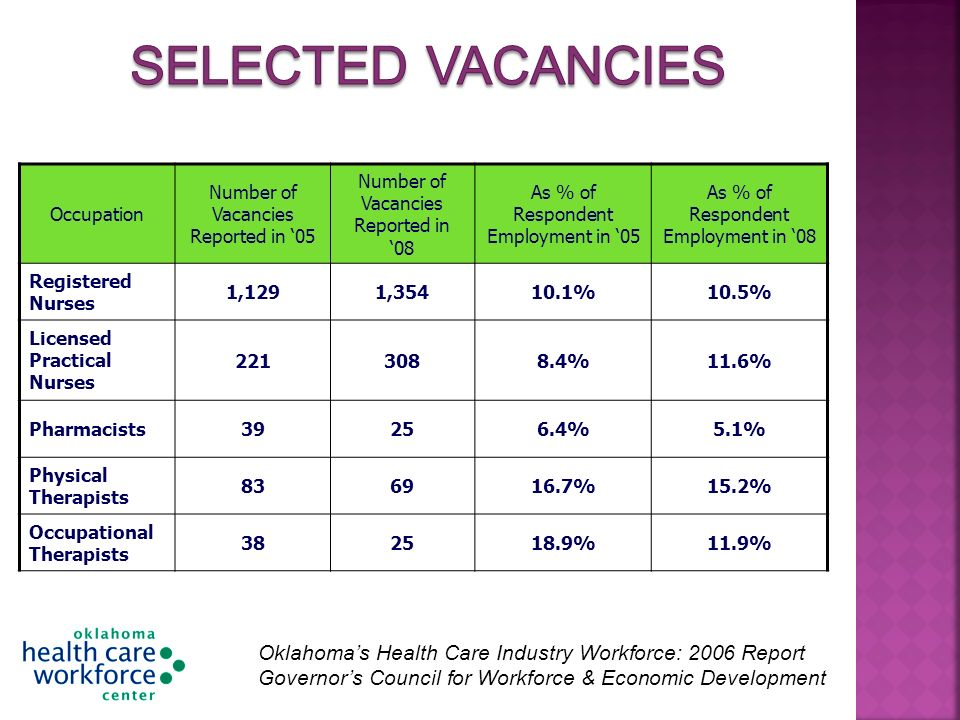 Occupation Number of Vacancies Reported in 05 Number of Vacancies Reported in 08 As % of Respondent Employment in 05 As % of Respondent Employment in 08 Registered Nurses 1,1291,35410.1%10.5% Licensed Practical Nurses 2213088.4%11.6% Pharmacists39256.4%5.1% Physical Therapists 836916.7%15.2% Occupational Therapists 382518.9%11.9% Oklahomas Health Care Industry Workforce: 2006 Report Governors Council for Workforce & Economic Development