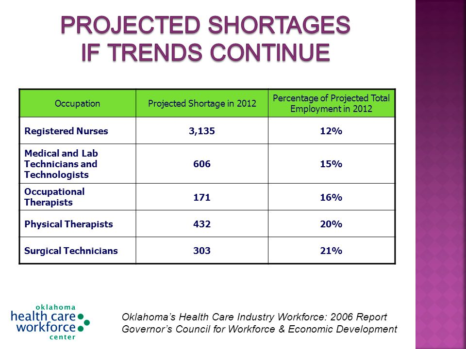 OccupationProjected Shortage in 2012 Percentage of Projected Total Employment in 2012 Registered Nurses3,13512% Medical and Lab Technicians and Technologists 60615% Occupational Therapists 17116% Physical Therapists43220% Surgical Technicians30321% Oklahomas Health Care Industry Workforce: 2006 Report Governors Council for Workforce & Economic Development Oklahomas Health Care Industry Workforce: 2006 Report Governors Council for Workforce & Economic Development