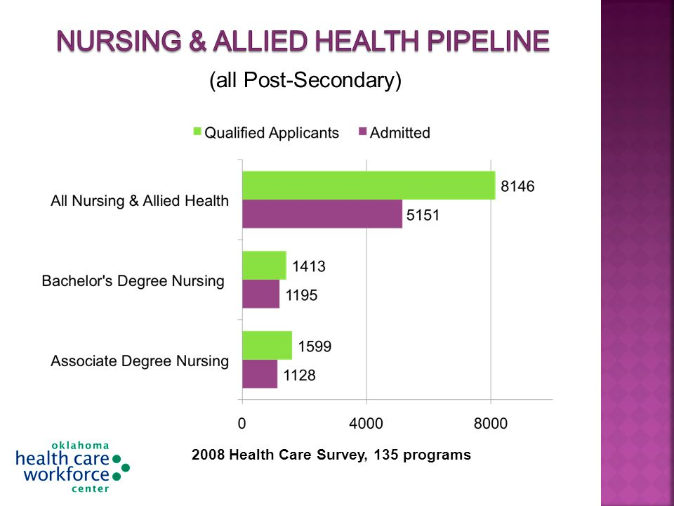 (all Post-Secondary) 2008 Health Care Survey, 135 programs
