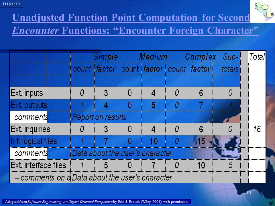 ELH71413 11 Unadjusted Function Point Computation for Second Encounter Functions: Encounter Foreign Character Adapted from Software Engineering: An Ob
