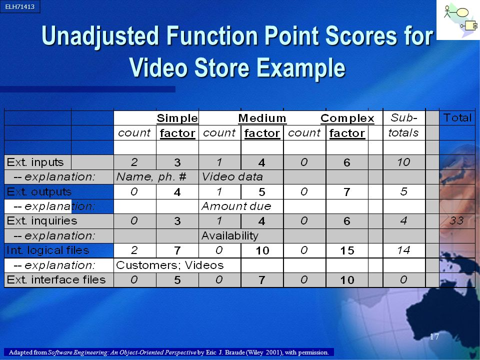ELH71413 17 Unadjusted Function Point Scores for Video Store Example Adapted from Software Engineering: An Object-Oriented Perspective by Eric J. Brau