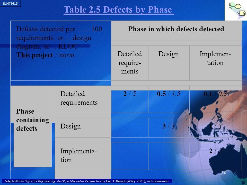 ELH71413 34 Defects detected per...... 100 requirements, or... design diagram, or... KLOC This project / norm Phase in which defects detected Detailed
