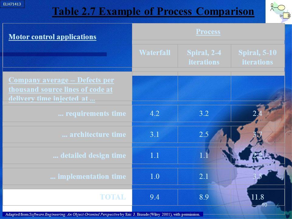 ELH71413 40 Motor control applications Process WaterfallSpiral, 2-4 iterations Spiral, 5-10 iterations Company average -- Defects per thousand source