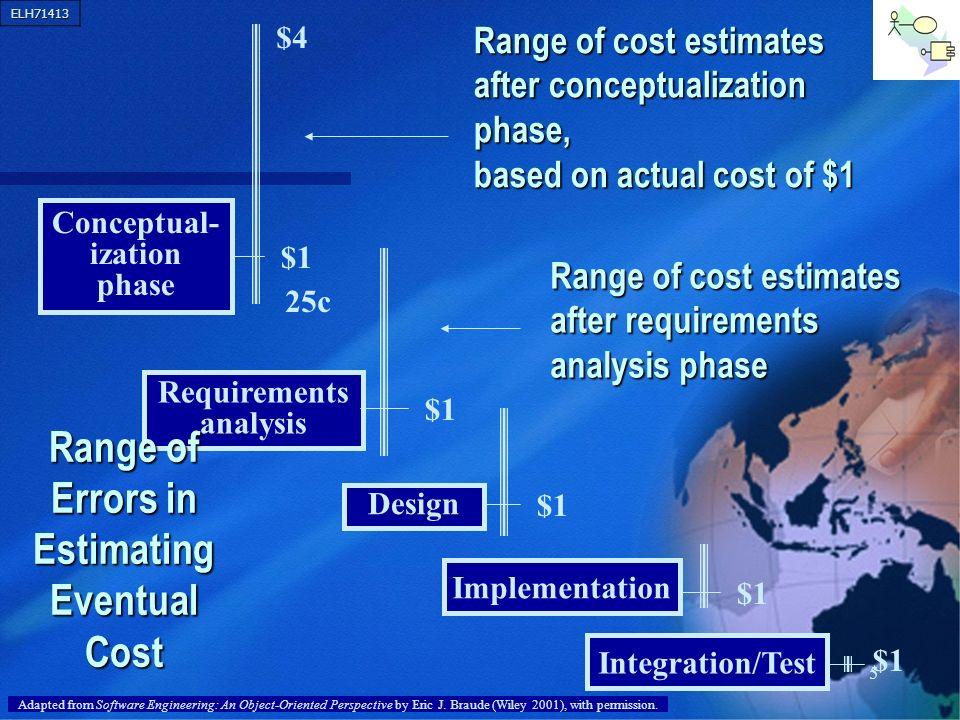 ELH71413 6 Typical Cost Estimation Roadmap 1A.