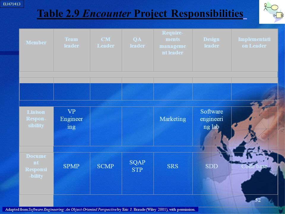 ELH71413 52 Member Team leader CM Leader QA leader Require- ments manageme nt leader Design leader Implementati on Leader Liaison Respon- sibility VP