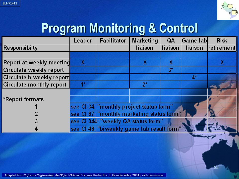 ELH71413 53 Program Monitoring & Control Adapted from Software Engineering: An Object-Oriented Perspective by Eric J. Braude (Wiley 2001), with permis