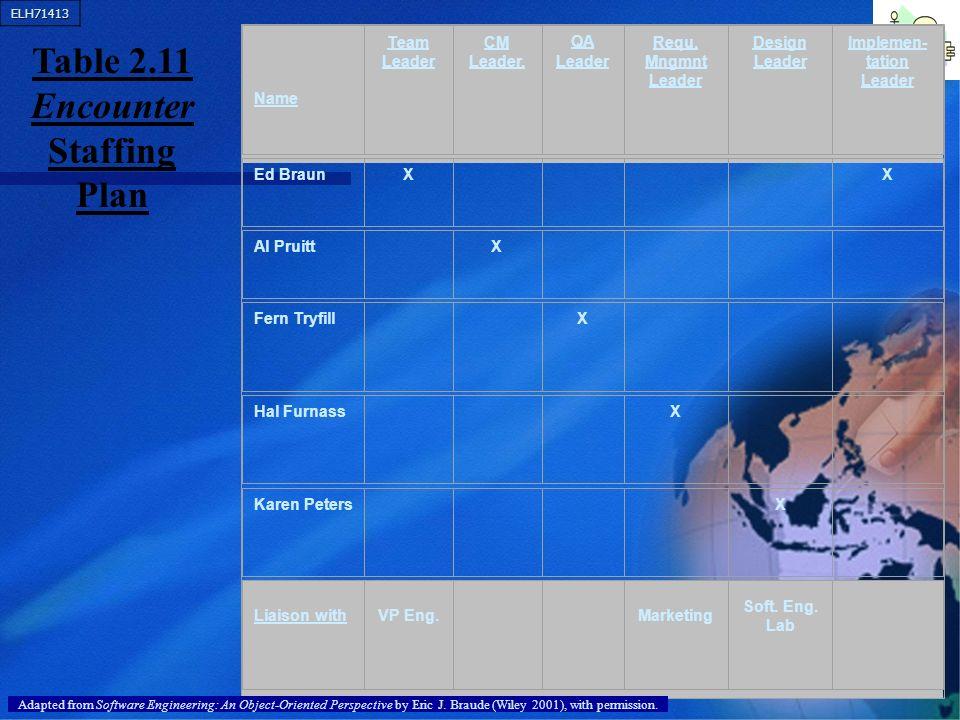 ELH71413 54 Name Team Leader CM Leader. QA Leader Requ. Mngmnt Leader Design Leader Implemen- tation Leader Ed BraunX X Al Pruitt X Fern Tryfill X Hal