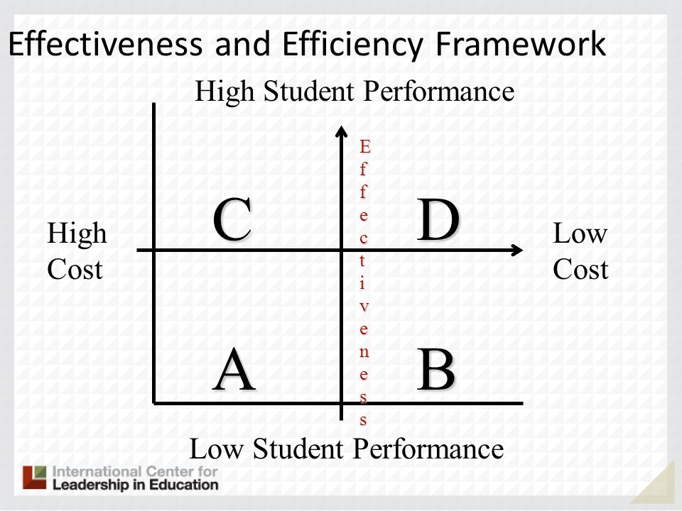 Effectiveness and Efficiency Framework High Cost Low Cost High Student Performance CDCDABABCDCDABAB Low Student Performance EfEffecfecttivenessivenessEfEffecfecttivenessivenesst