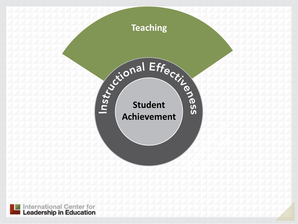 Teaching Organizational Leadership Student Achievement