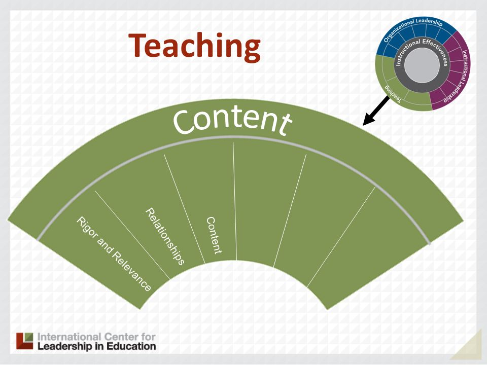 Rigor and Relevance Relationships Content Teaching