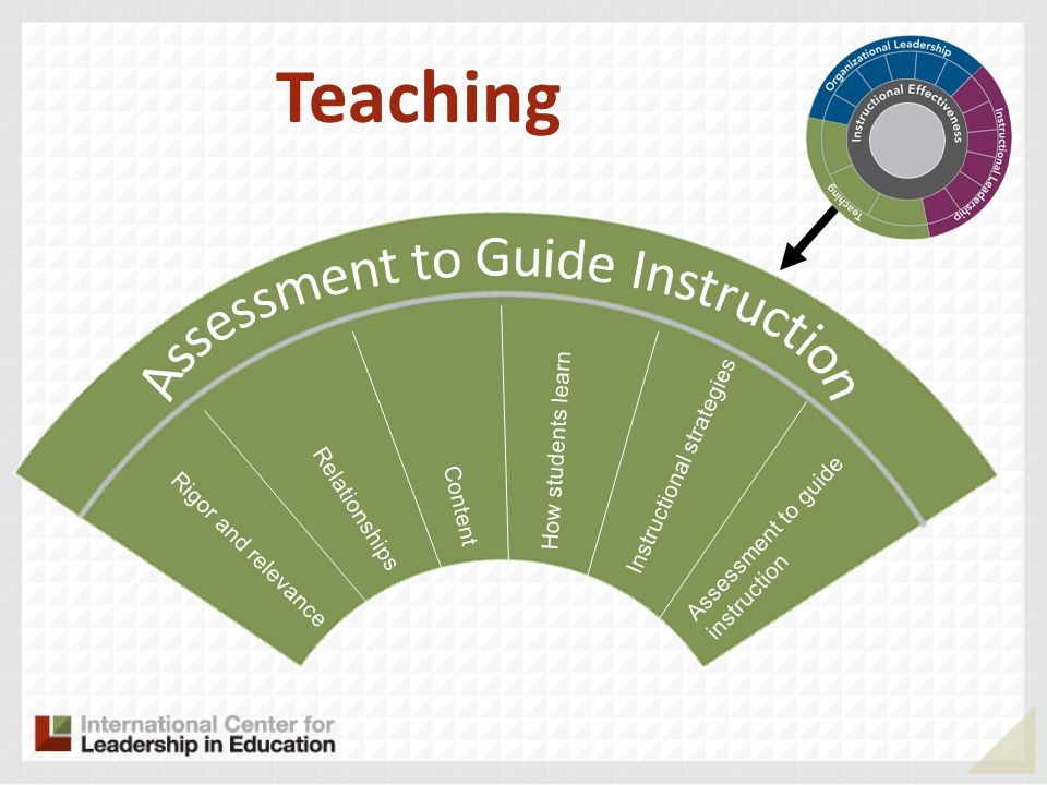 Rigor and relevance Relationships Content How students learn Instructional strategies Assessment to guide instruction Teaching
