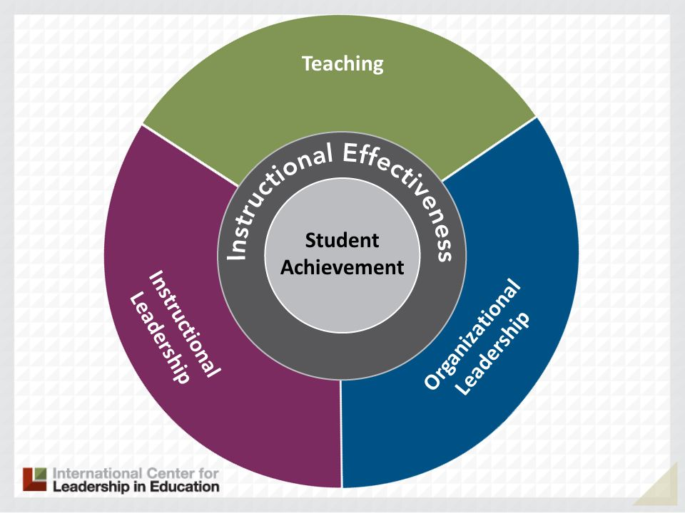 Organizational Leadership Instructional Leadership Student Achievement
