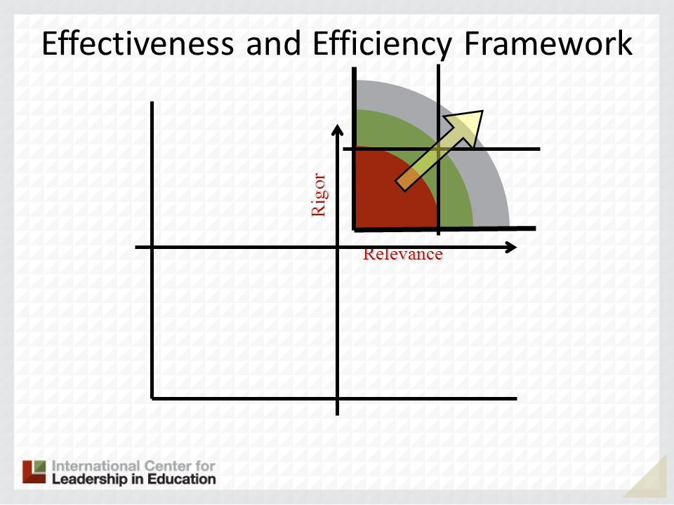 Effectiveness and Efficiency FrameworkRigor Relevance