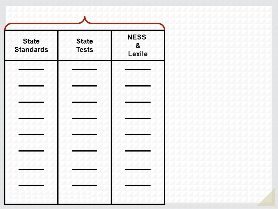 NESS & Lexile State Tests State Standards