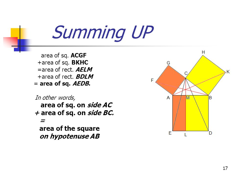 16 Combining the results area of sq. ACGF =area of rect. AELM **(a) And also, area of sq. BKHC =area of rect. BDLM **(b).