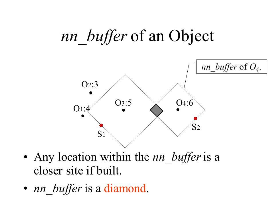 nn_buffer of an Object Any location within the nn_buffer is a closer site if built. nn_buffer is a diamond. O 1 :4 O 2 :3 O 3 :5O 4 :6 S1S1 S2S2 nn_bu