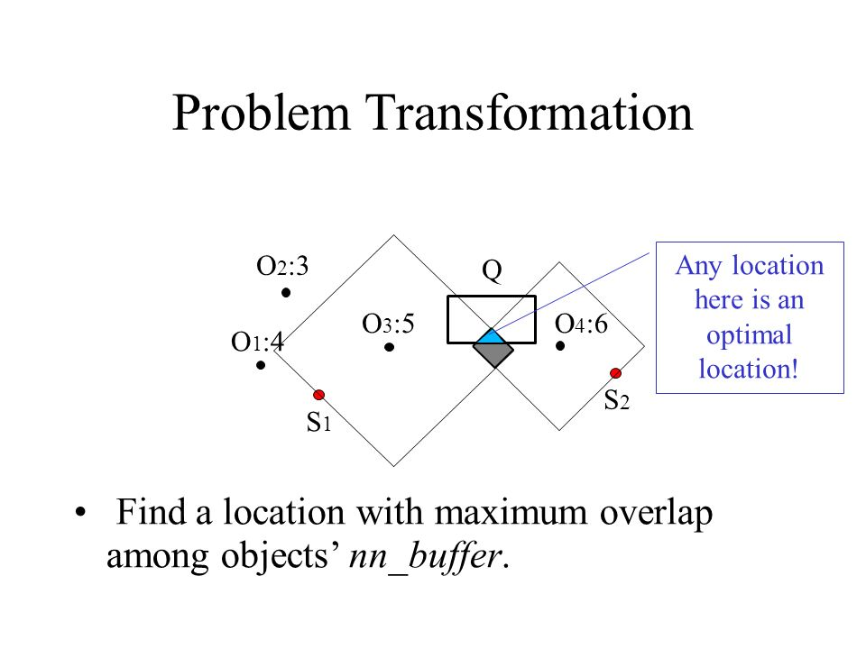 Problem Transformation Find a location with maximum overlap among objects nn_buffer. O 1 :4 O 2 :3 O 3 :5O 4 :6 S1S1 S2S2 Q Any location here is an op
