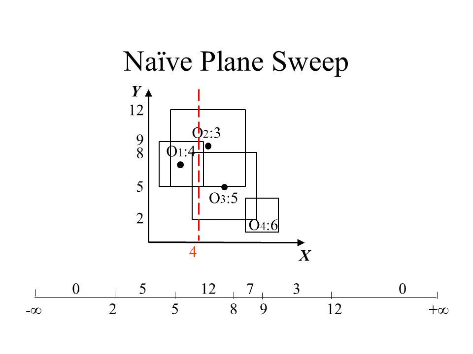 Naïve Plane Sweep X Y O 1 :4 O 2 :3 O 3 :5 2 5 8 9 12 4 O 4 :6 - 258912 + 05 730