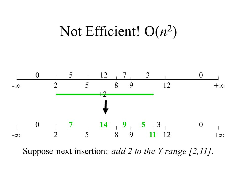 Not Efficient! O(n 2 ) - 258912 + 05 730 Suppose next insertion: add 2 to the Y-range [2,11]. +2 - 258912 + 0714930 11 5