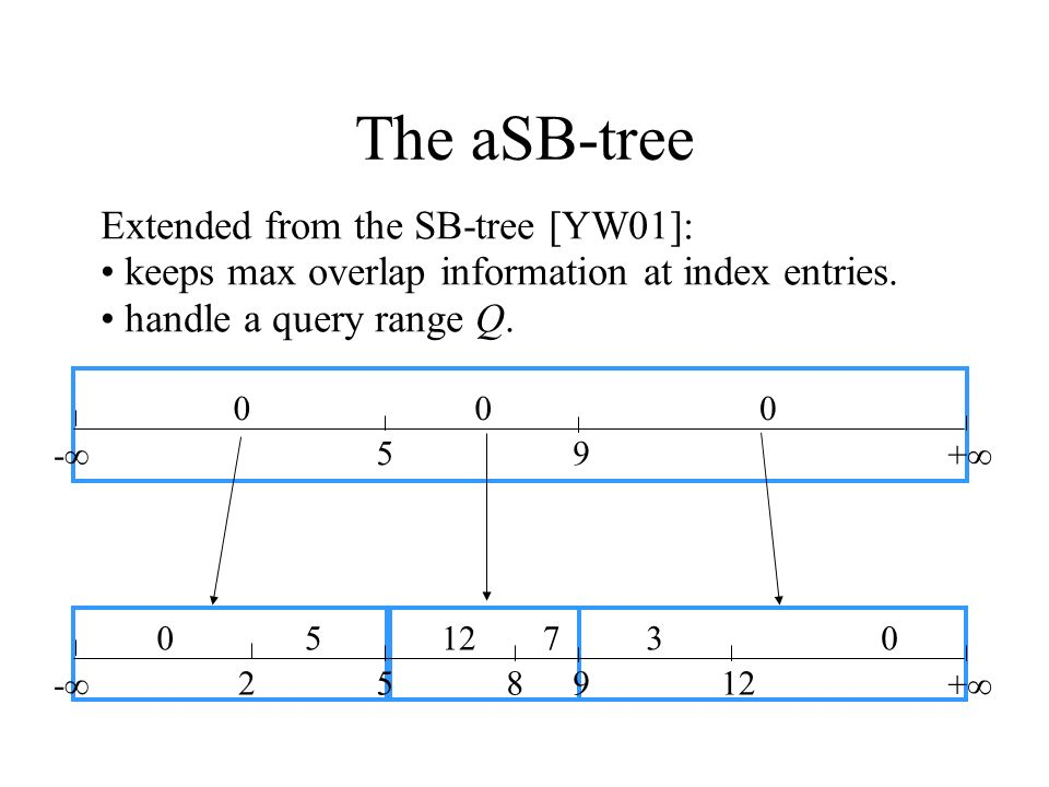 The aSB-tree - 258912 + 05 730 - 59 + 000 Extended from the SB-tree [YW01]: keeps max overlap information at index entries. handle a query range Q.